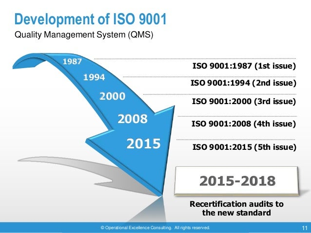© Operational Excellence Consulting. All rights reserved. 11 Development of ISO 9001 Quality Management System (QMS) ISO 9...