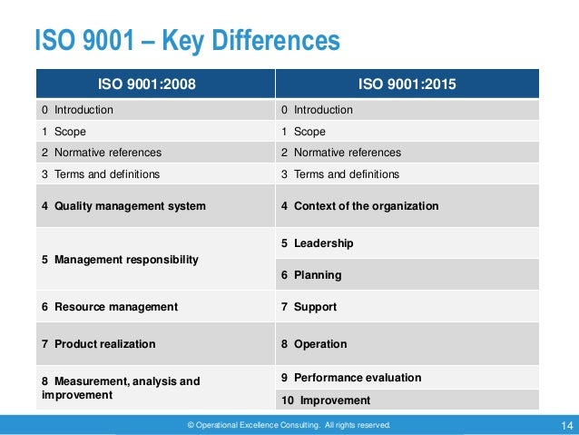 © Operational Excellence Consulting. All rights reserved. 14 ISO 9001 – Key Differences ISO 9001:2008 ISO 9001:2015 0 Intr...