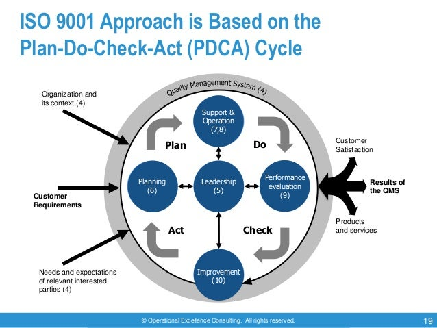 © Operational Excellence Consulting. All rights reserved. 19 ISO 9001 Approach is Based on the Plan-Do-Check-Act (PDCA) Cy...