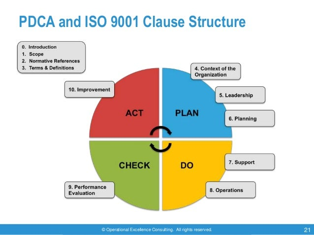 © Operational Excellence Consulting. All rights reserved. 21 PDCA and ISO 9001 Clause Structure