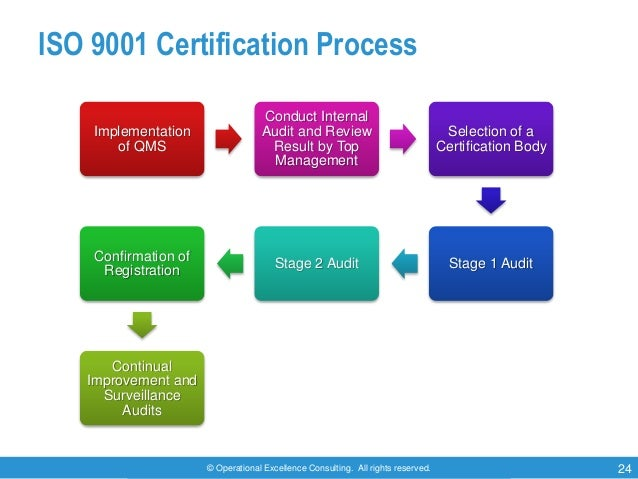 © Operational Excellence Consulting. All rights reserved. 24 ISO 9001 Certification Process Implementation of QMS Conduct ...
