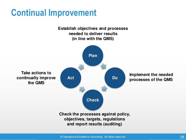 © Operational Excellence Consulting. All rights reserved. 28 Continual Improvement Establish objectives and processes need...