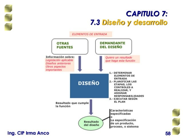 Interpretacion de la norma iso 90012008 capitulo 773 diseo y desarrolloing cip irma anco 58 ccuart Image collections