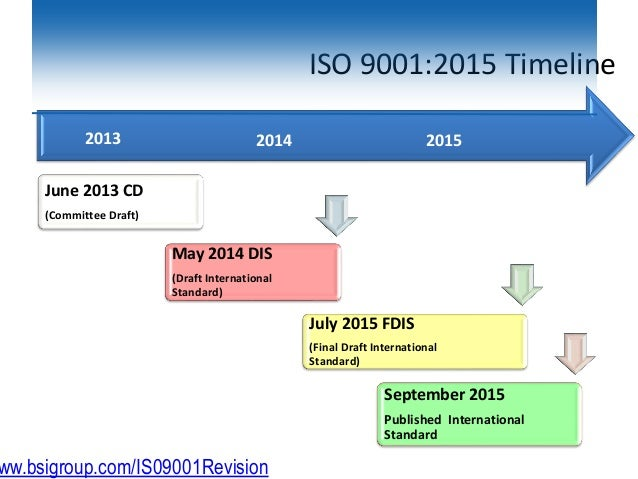 ISO 9001:2015 Timeline June 2013 CD (Committee Draft) May 2014 DIS (Draft International Standard) July 2015 FDIS (Final Dr...