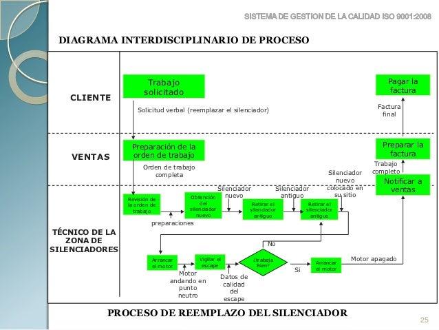 Iso9001 2008 diagrama interdisciplinario de proceso 24 25 ccuart Image collections