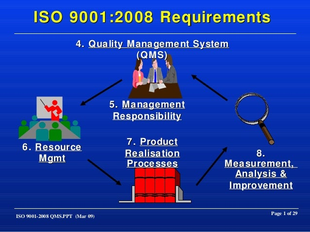 iso 9001 revision 2019 ppt