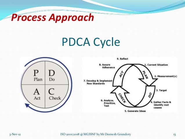 Process Approach           PDCA Cycle3-Nov-12   ISO 9001:2008 @ MGSSNF by Mr Deenesh Goundory   13