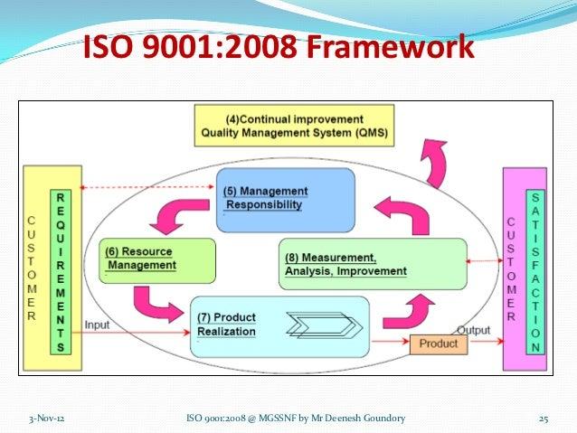 ISO 9001:2008 in school