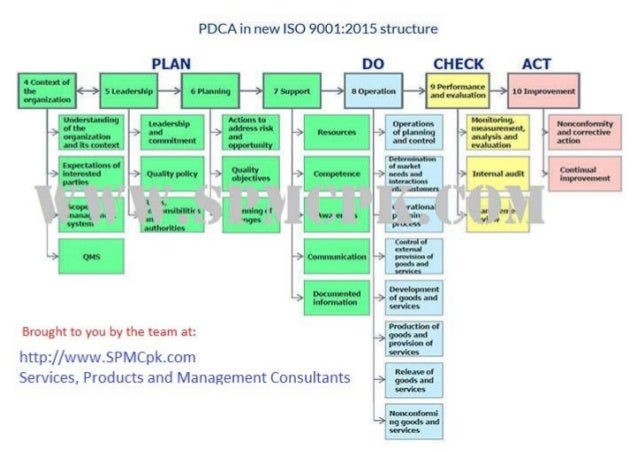 Iso9001 2015 structure-spmc