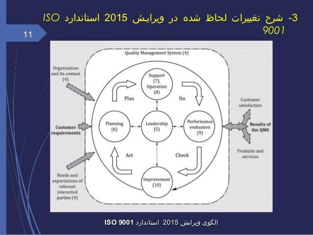 11 ویرایش الگویویرایش الگوی20152015استاندارداستانداردISO 9001ISO 9001 3ویراییش در شده لحاظ تغییرات ...