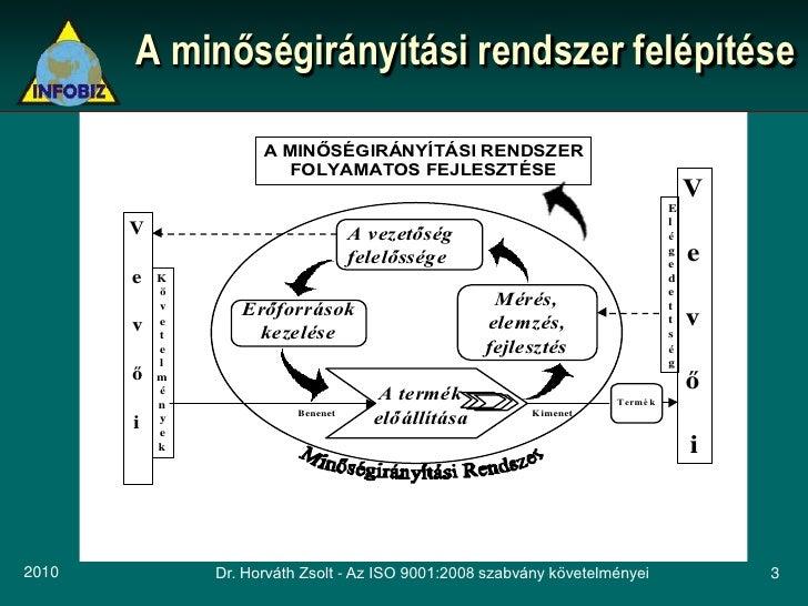 A minőségirányítási rendszer felépítése                       A MINŐSÉGIRÁNYÍTÁSI RENDSZER                         FOLYAMA...