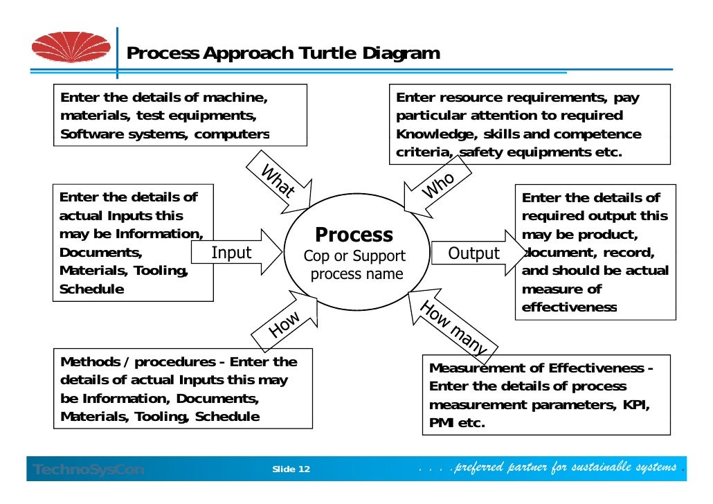 as9100 turtle diagram