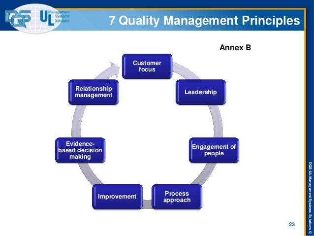 DQS-UL Management Systems Solutions ©  7 Quality Management Principles  Customer focus  Leadership  Engagement of people  ...