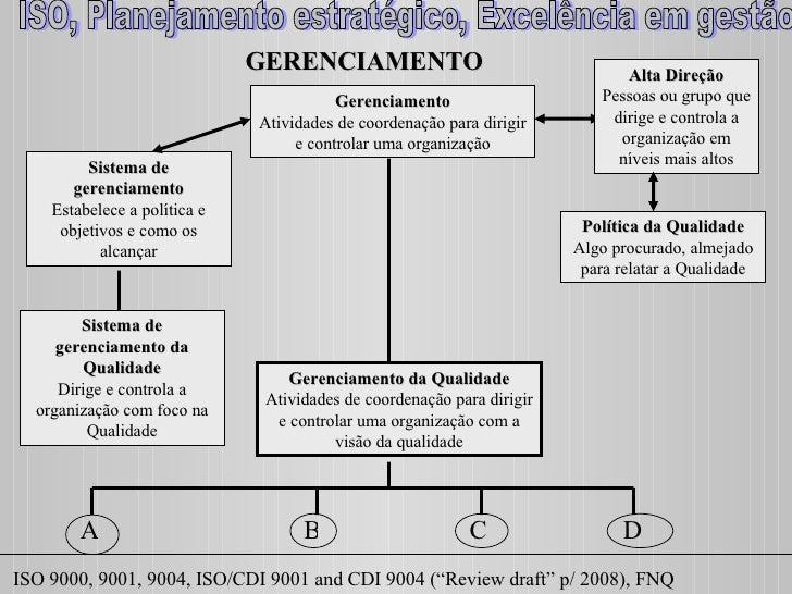 Gerenciamento Atividades de coordenação para dirigir e controlar uma organização Gerenciamento da Qualidade Atividades de ...