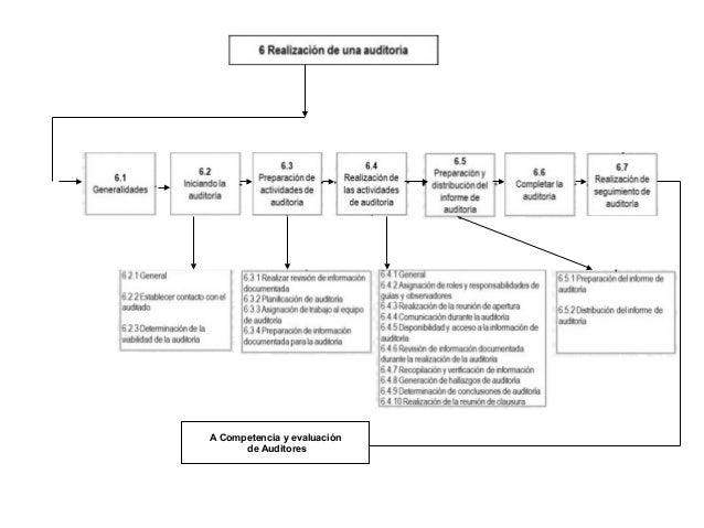 A Competencia y evaluación de Auditores