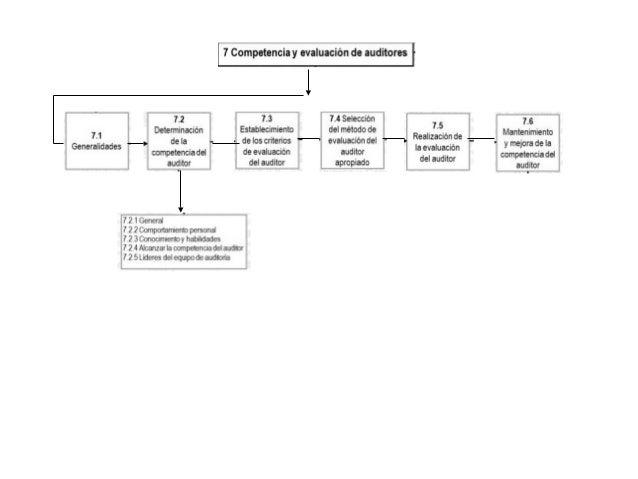Introducción • TIPOS DE AUDITORIA – PRIMERA PARTE – ORGANIZACIÓN – AUDITORÍA INTERNA OBJETIVOS: Determinar si el Sistema d...