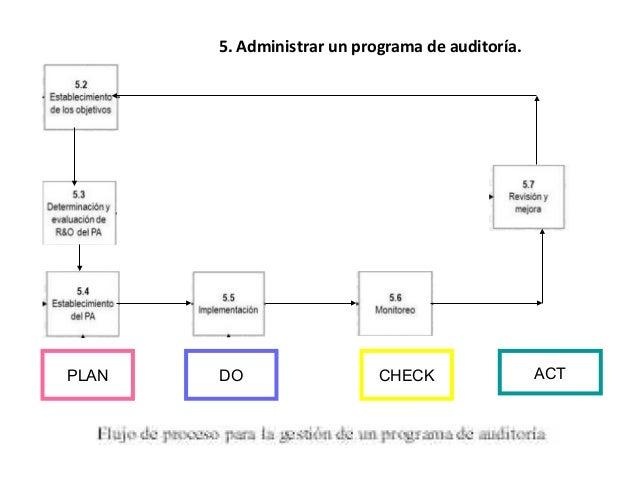 6. Realización de una auditoría. • 6.1 Generalidades. • 6.2 Inicio de la auditoría. • 6.3 Preparación de las actividades d...