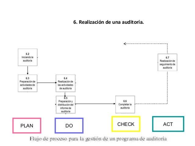 7. Competencia y evaluación de auditores. • 7.4 Selección del método apropiado de evaluación del auditor. • 7.5 Realizació...