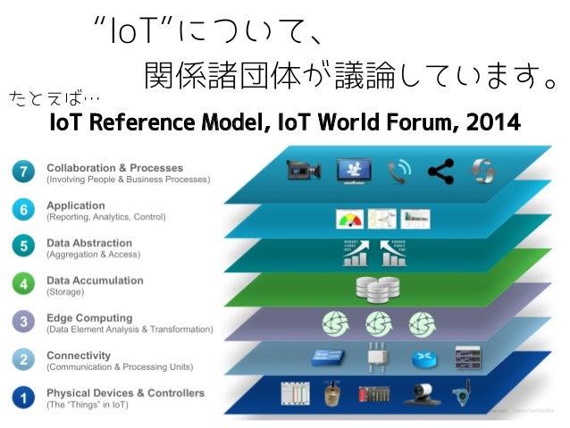 IETF94 IoT関連WG報告 Slide 3