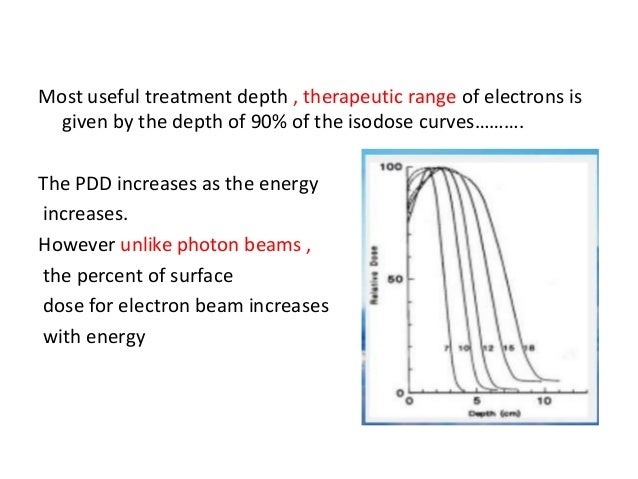 Isodose Curves Radiation Oncology