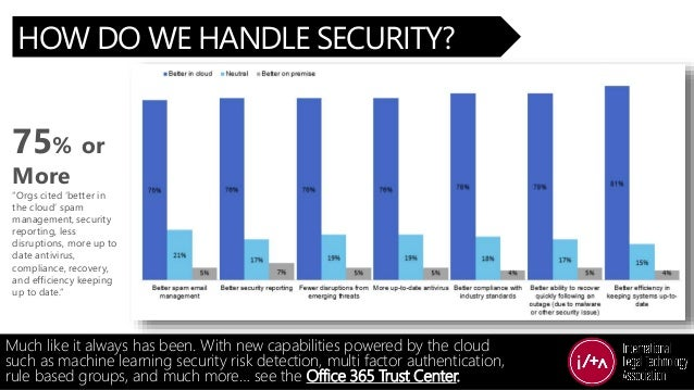 """75% or More """"Orgs cited 'better in the cloud' spam management, security reporting, less disruptions, more up to date antiv..."""