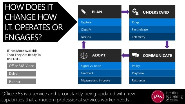 HOW DOES IT CHANGE HOW I.T. OPERATES OR ENGAGES? Office 365 is a service and is constantly being updated with new capabili...