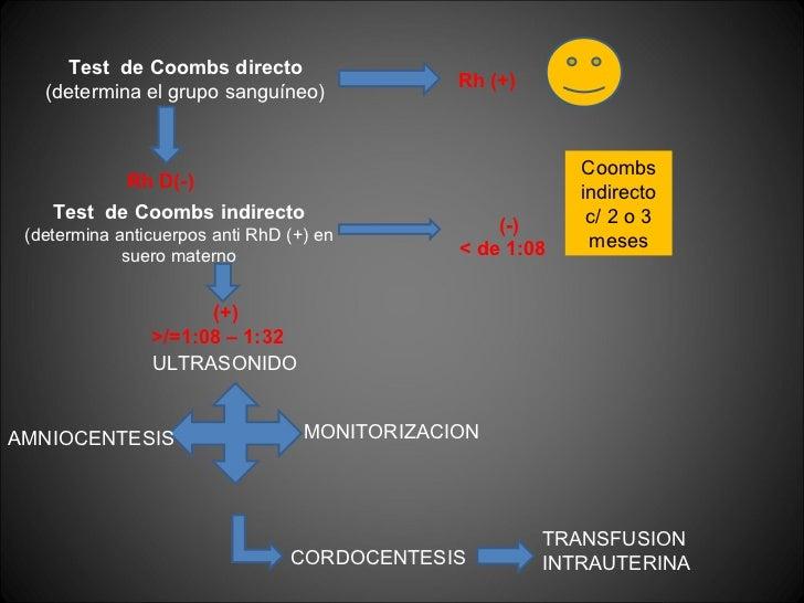 Test  de Coombs directo (determina el grupo sanguíneo) Rh (+)  Rh D(-)  Test  de Coombs indirecto (determina anticuerpos a...