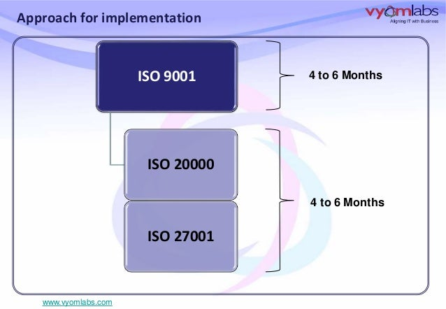 relationship between iso 9001 and 20000