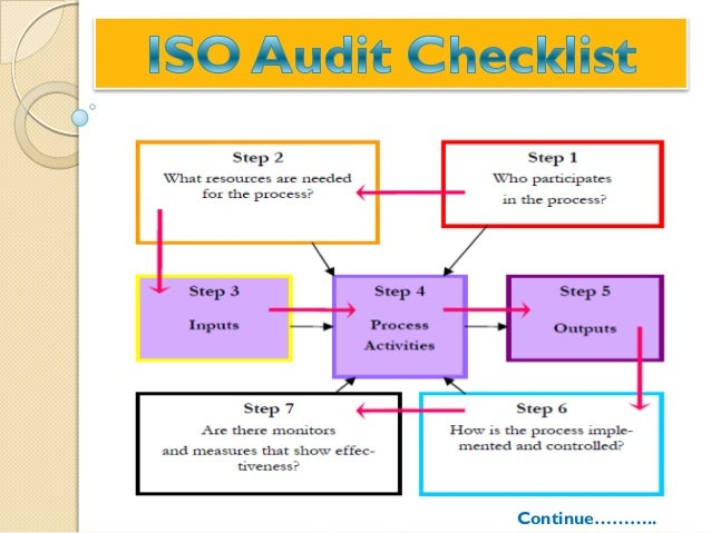 ISO internal auditing guide