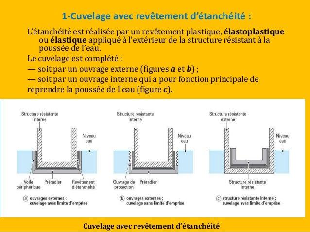 Isolation et etancheite for Etancheite sous sol interieur