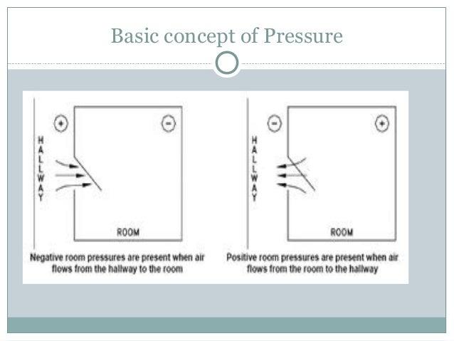 Hospital Negative Pressure Room Policy