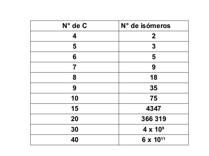 isomeros Slide 3