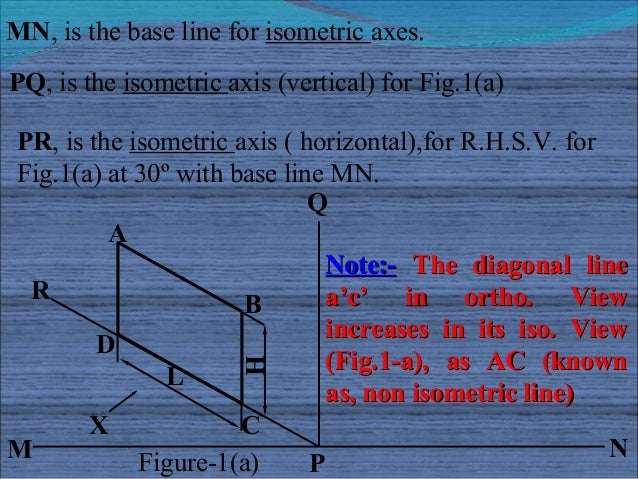 MN, is the base line for isometric axes.PQ, is the isometric axis (vertical) for Fig.1(a)PR, is the isometric axis ( horiz...