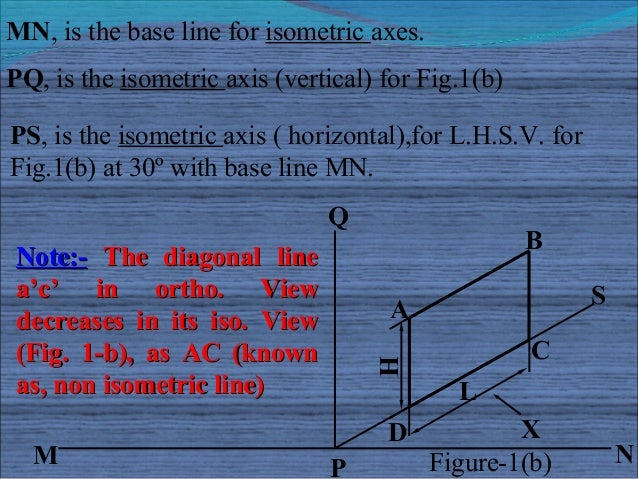 MN, is the base line for isometric axes.PQ, is the isometric axis (vertical) for Fig.1(b)PS, is the isometric axis ( horiz...