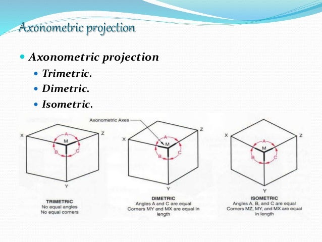 isometric projection Orthographic projection shows you the true size of the object, if you are drawing on 1:1 scale but isometric projection do not orthographic projection is used for making the projects but isometric projection is used to have better understanding of the object orthographic drawings are typically two dimensional views of an object for instance, if you were designing a table, you would draw a.