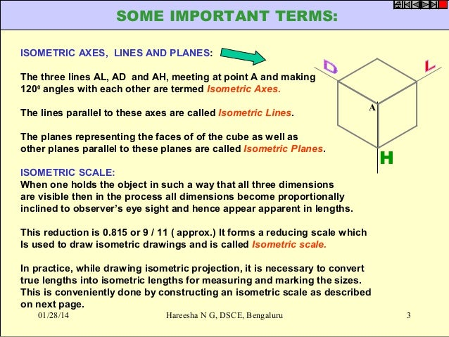 Isometric projections Slide 3
