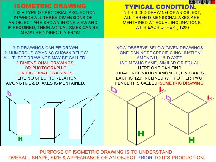 3-D DRAWINGS CAN BE DRAWN  IN NUMEROUS WAYS AS SHOWN BELOW. ALL THESE DRAWINGS MAY BE CALLED  3-DIMENSIONAL DRAWINGS,  OR ...