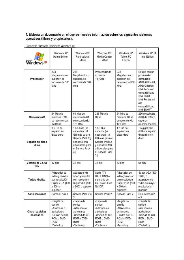 1. Elabora un documento en el que se muestre información sobre los siguientes sistemas operativos (libres y propietarios):...