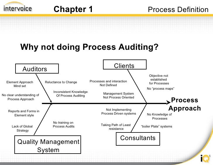 Iso Process Audit Training