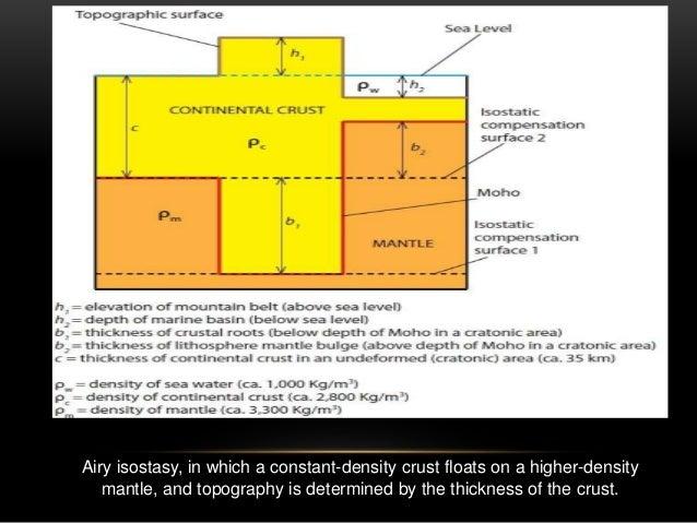 Isostasy