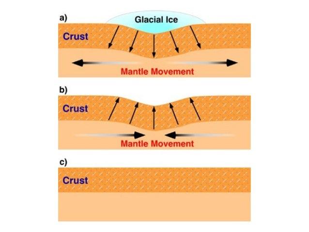 Isostasy Geomorhology Chapter