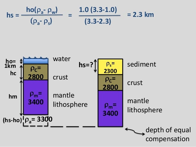 Isostasy And Basin Analysis Powerpoint