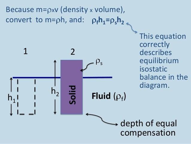 Isostasy And Basin Analysis Powerpoint