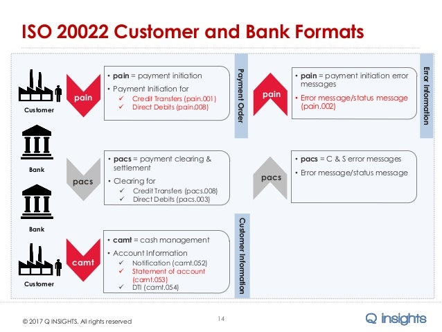 How to Execute Standardized ISO 20022 Payment Initiation Via the ACH …