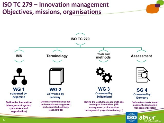5 ISO TC 279 – Innovation management Objectives, missions, organisations Define a common language on innovation management...