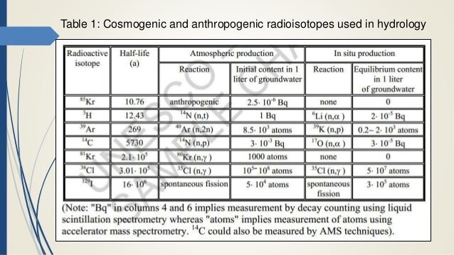 Isotopic dating of groundwater table
