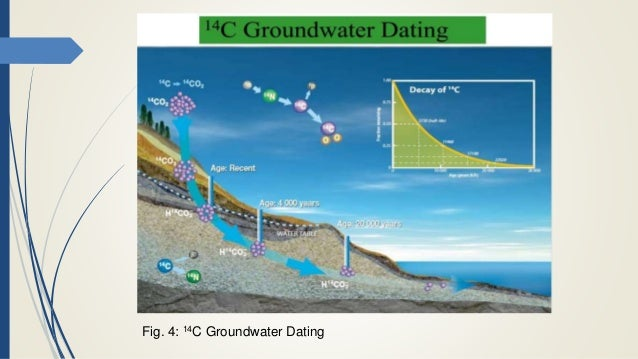 4He and 14C as groundwater-dating tools