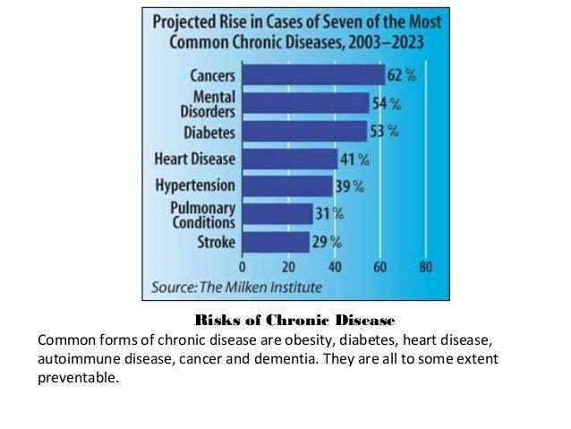 Risks of Chronic Disease Common forms of chronic disease are obesity, diabetes, heart disease, autoimmune disease, cancer ...