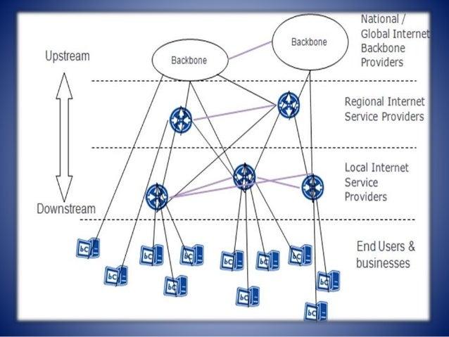 Internet Service Provider-ISP