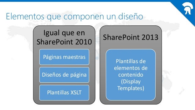 Modern branding en sharepoint desde todos los ngulos con for Sharepoint 2010 branding templates